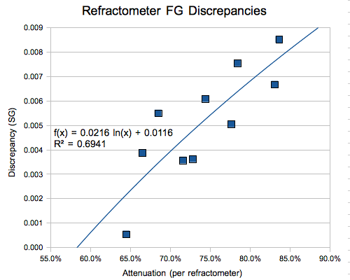 Refractometer fg calculator
