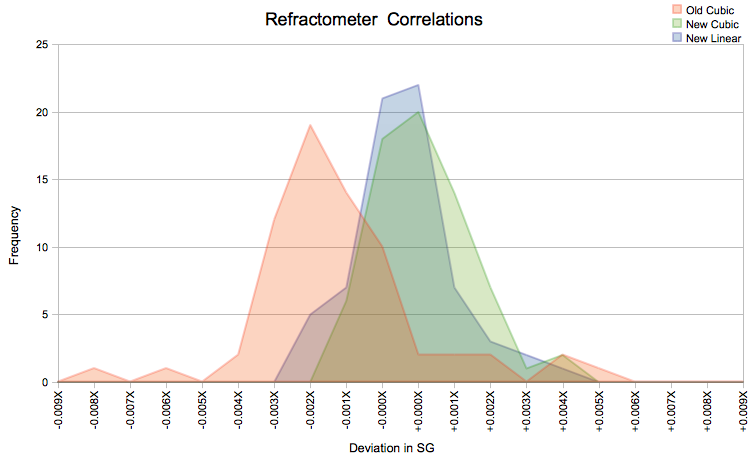 Refractometer Fg Results Seanterrill